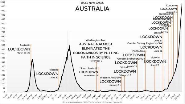 Australien und seine 'Lockdowns'